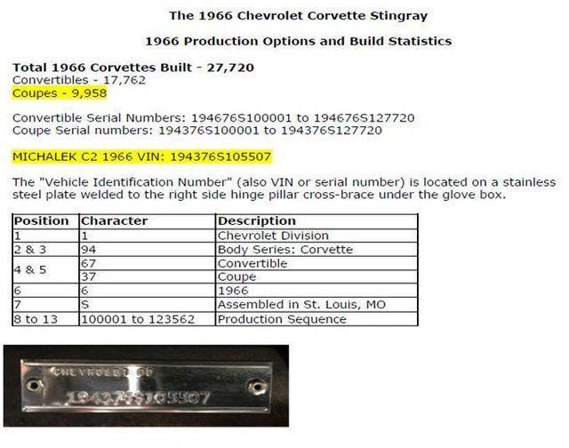1966 Chevrolet CORVETTE Corvette Stingray - 16739552 - 24